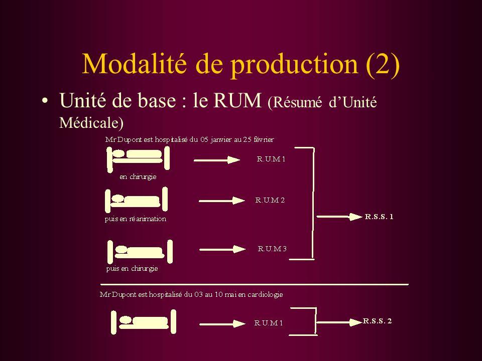 Modalité de production (2)