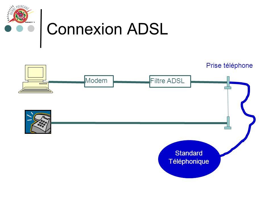 Connexion ADSL Prise téléphone Modem Filtre ADSL Standard Téléphonique