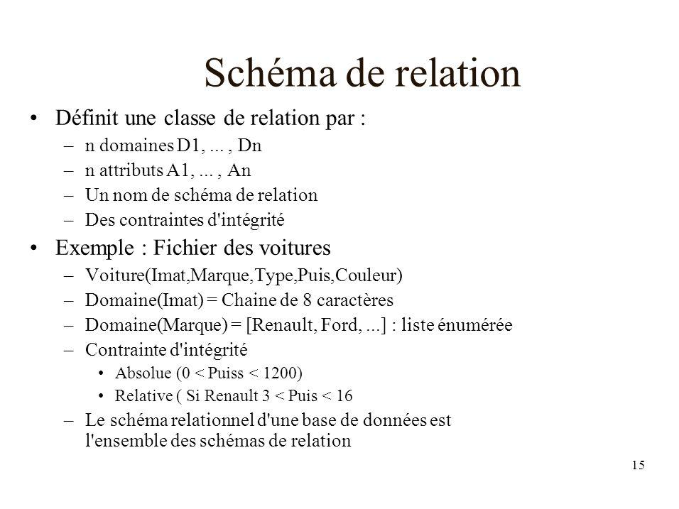 Schéma de relation Définit une classe de relation par :