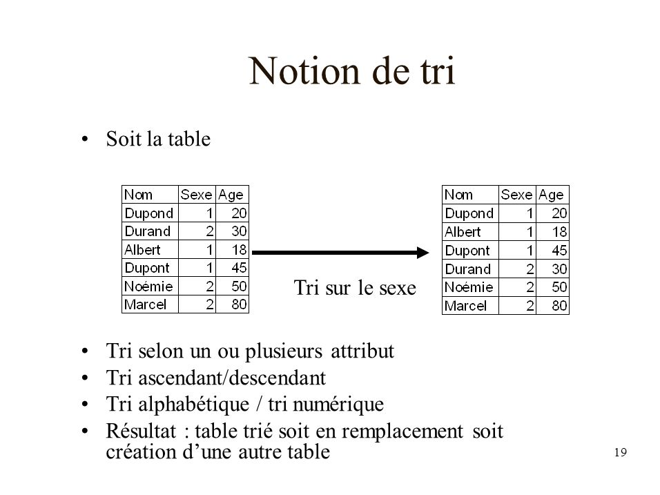 Notion de tri Soit la table Tri selon un ou plusieurs attribut
