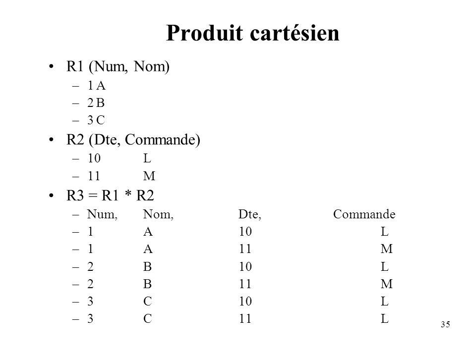 Produit cartésien R1 (Num, Nom) R2 (Dte, Commande) R3 = R1 * R2 1 A