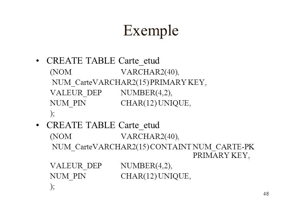 Exemple CREATE TABLE Carte_etud (NOM VARCHAR2(40),