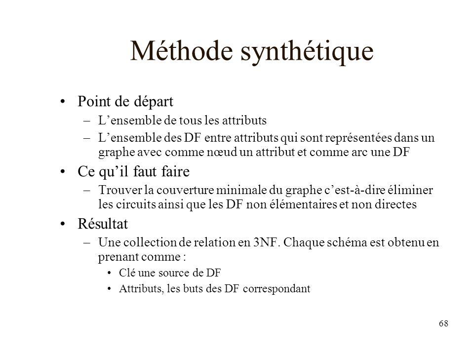 Méthode synthétique Point de départ Ce qu'il faut faire Résultat