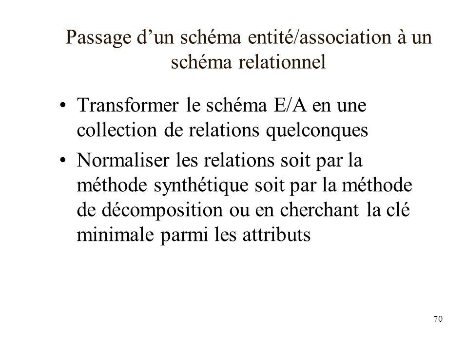 Passage d'un schéma entité/association à un schéma relationnel