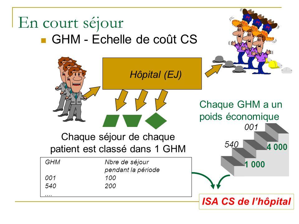 Chaque séjour de chaque patient est classé dans 1 GHM