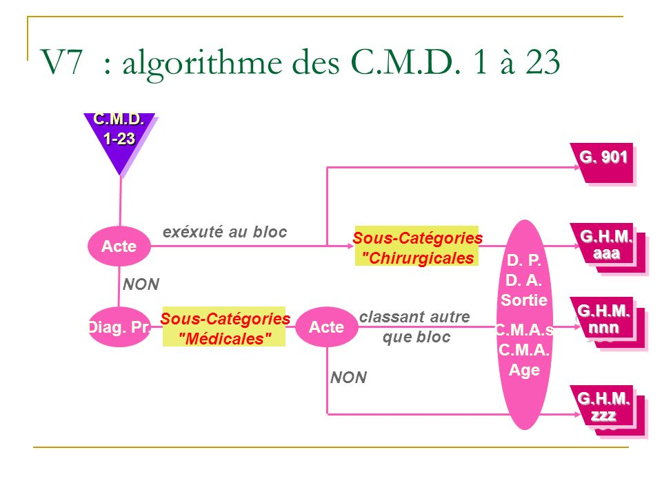 V7 : algorithme des C.M.D. 1 à 23 C.M.D. 1-23 G. 901 exéxuté au bloc