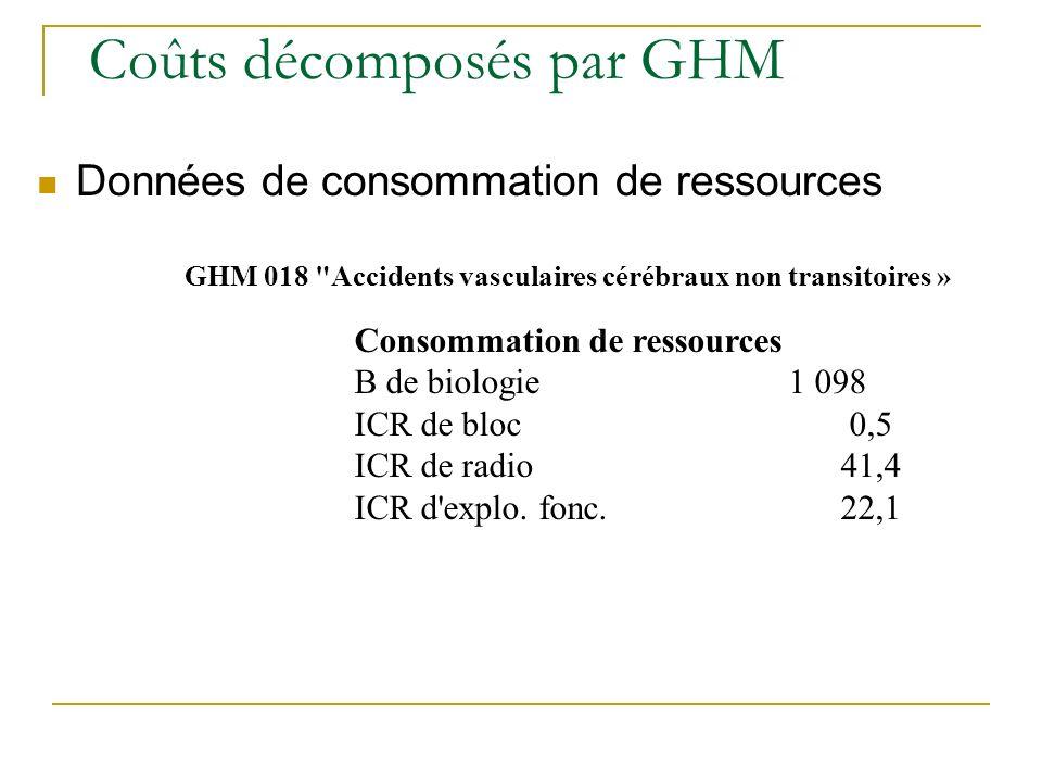 Coûts décomposés par GHM