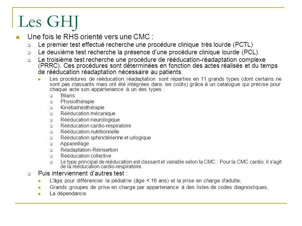 Les GHJ Une fois le RHS orienté vers une CMC :