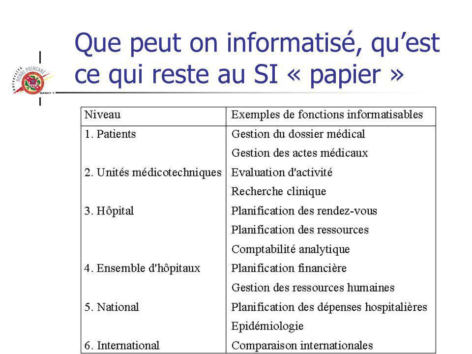 Que peut on informatisé, qu'est ce qui reste au SI « papier »