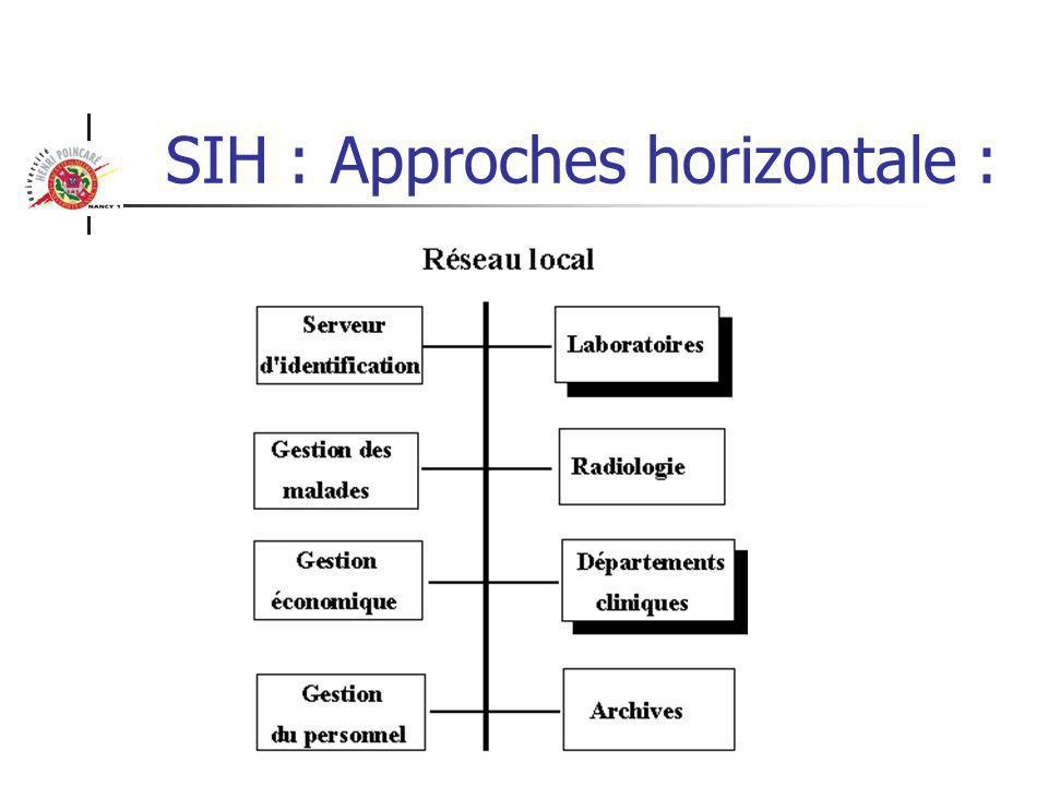 SIH : Approches horizontale :