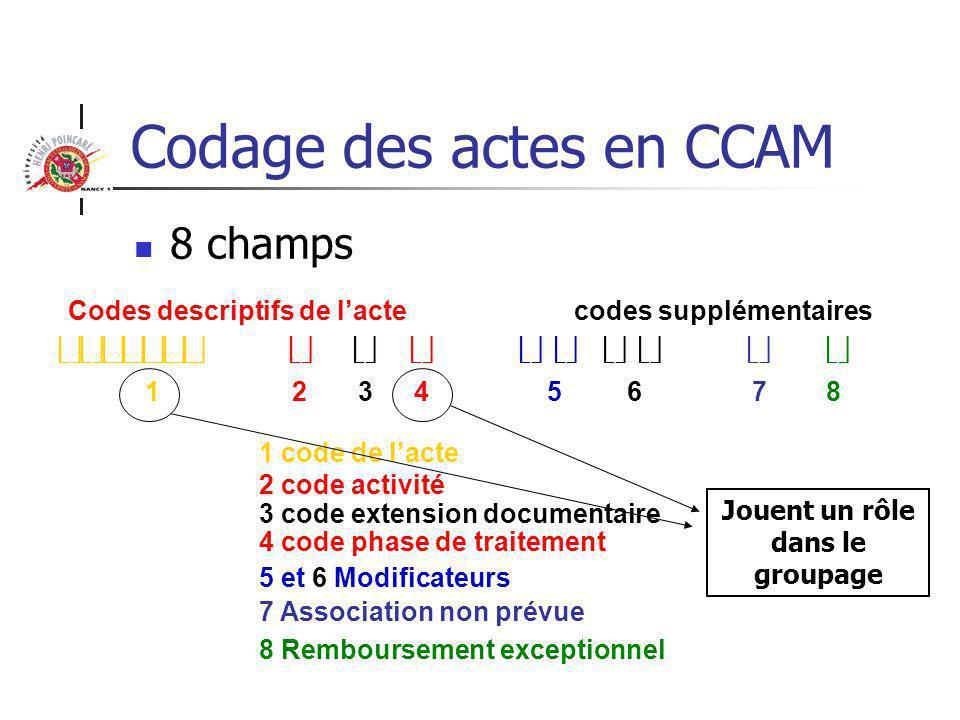 Codage des actes en CCAM