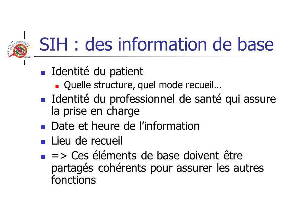 SIH : des information de base