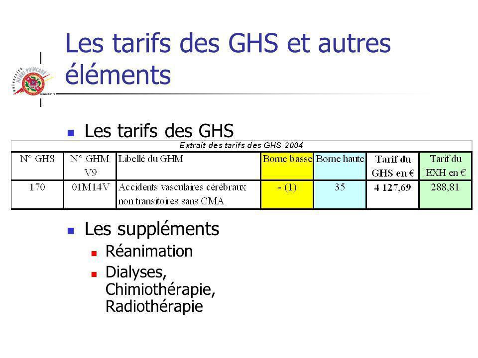 Les tarifs des GHS et autres éléments