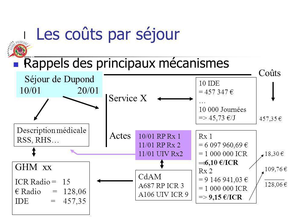 Les coûts par séjour Rappels des principaux mécanismes Coûts