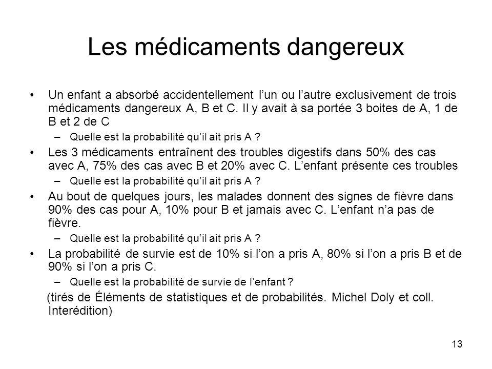 Les médicaments dangereux