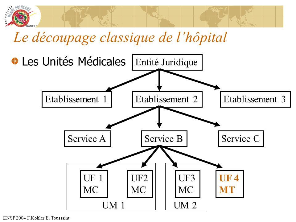Le découpage classique de l'hôpital