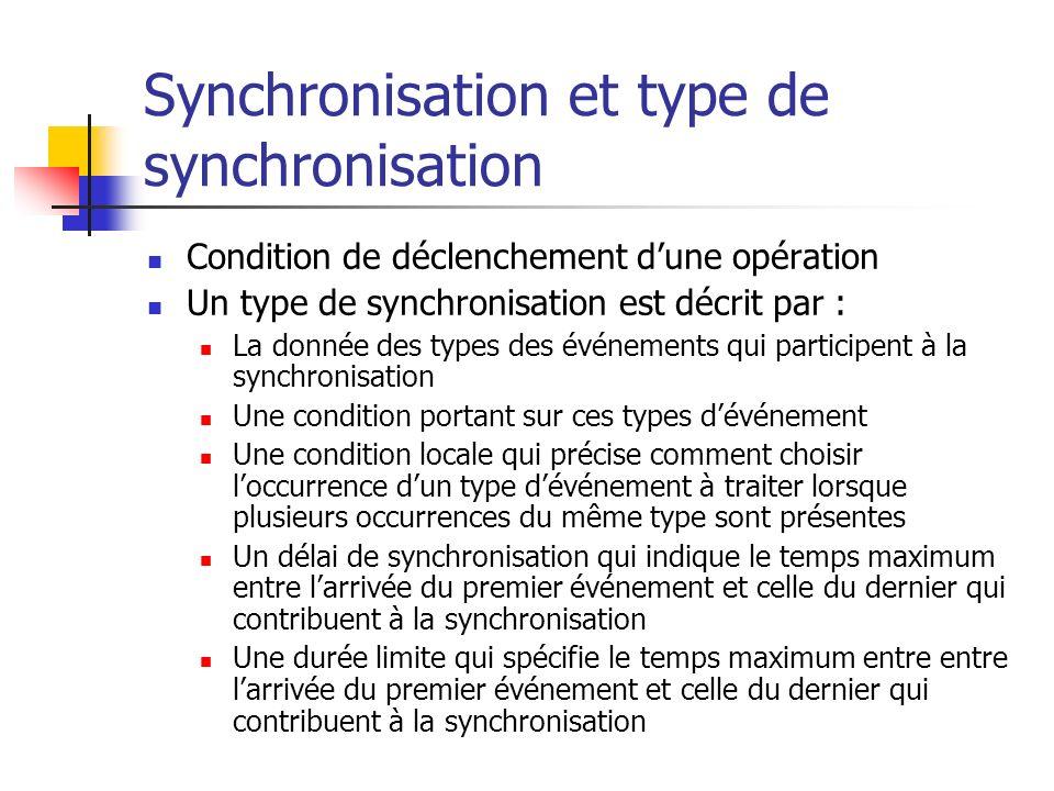 Synchronisation et type de synchronisation