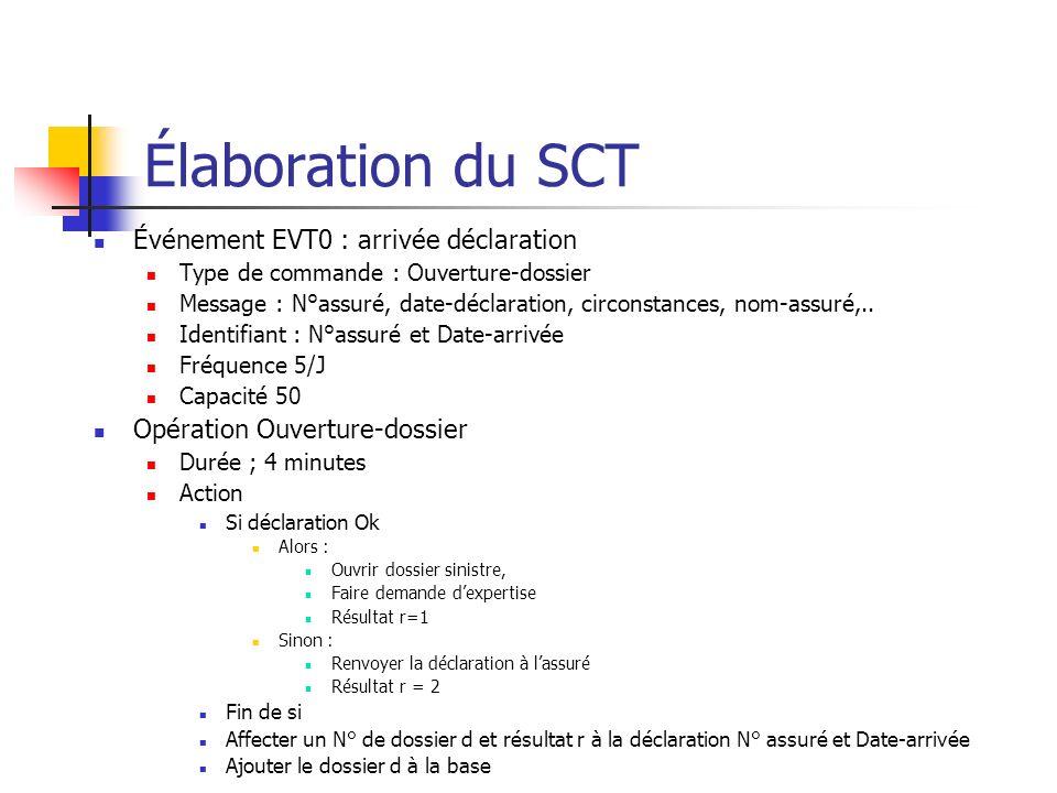 Élaboration du SCT Événement EVT0 : arrivée déclaration