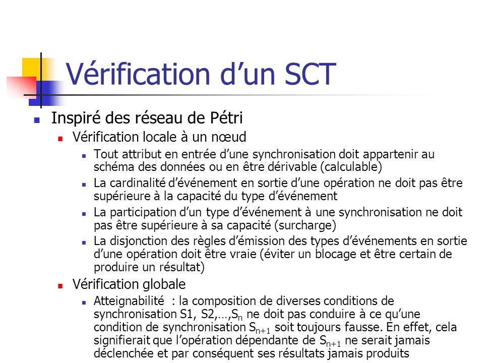 Vérification d'un SCT Inspiré des réseau de Pétri