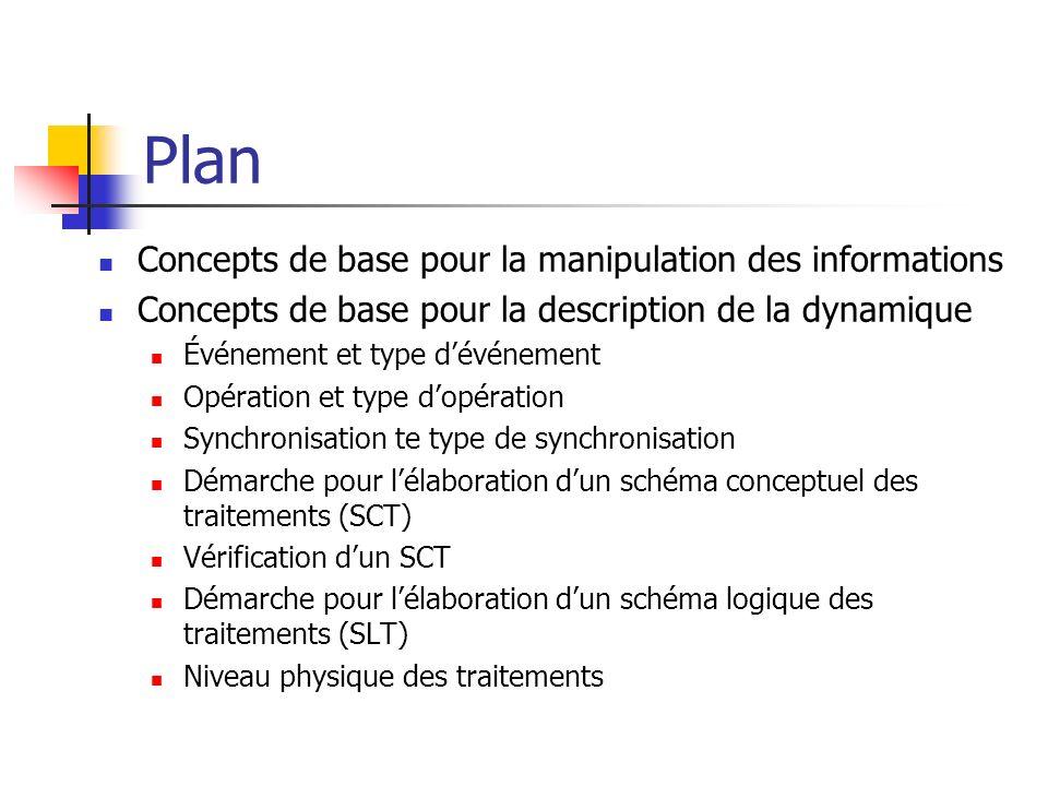 Plan Concepts de base pour la manipulation des informations
