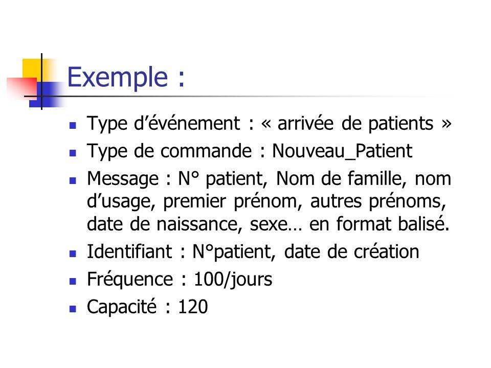 Exemple : Type d'événement : « arrivée de patients »