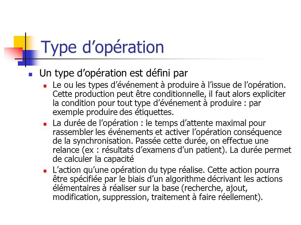 Type d'opération Un type d'opération est défini par