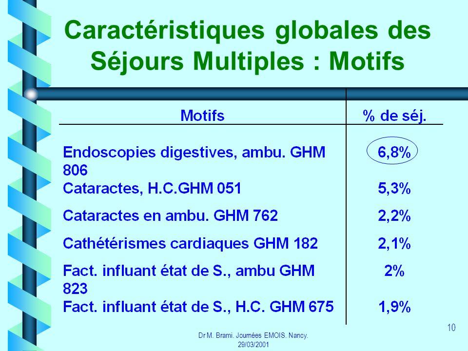 Caractéristiques globales des Séjours Multiples : Motifs