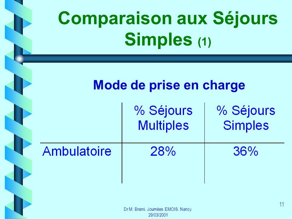 Comparaison aux Séjours Simples (1)