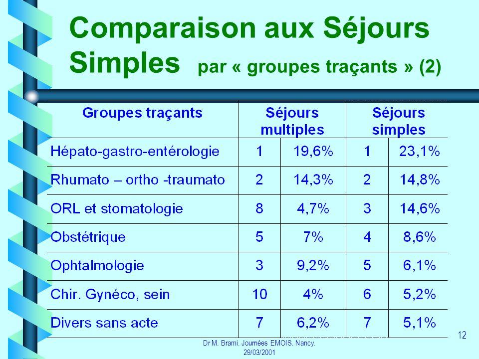 Comparaison aux Séjours Simples par « groupes traçants » (2)