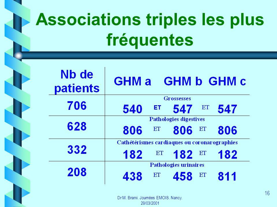 Associations triples les plus fréquentes