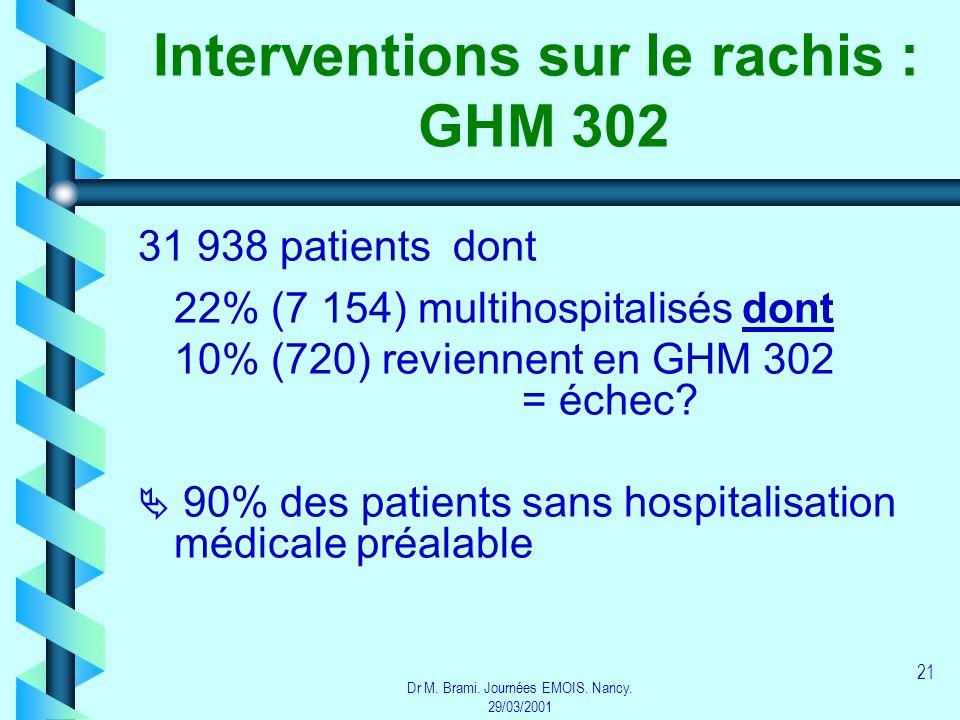Interventions sur le rachis : GHM 302