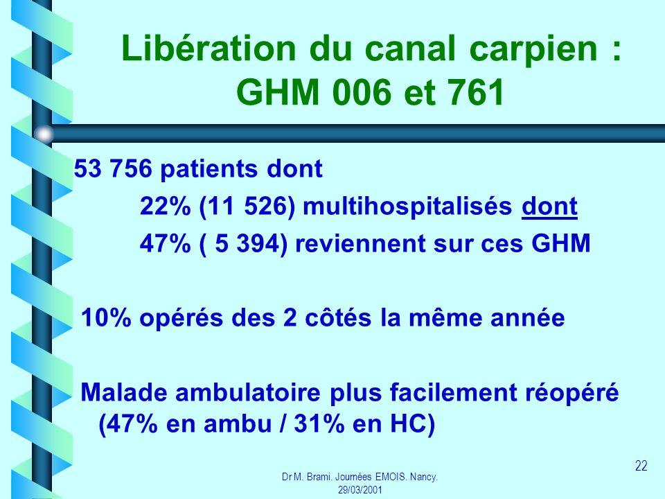 Libération du canal carpien : GHM 006 et 761