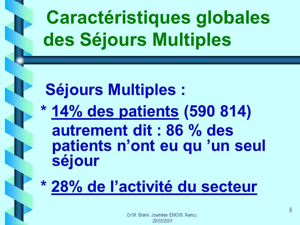 Caractéristiques globales des Séjours Multiples