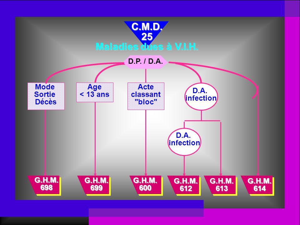 C.M.D. 25 Maladies dues à V.I.H. D.P. / D.A. Mode Sortie Décès Age