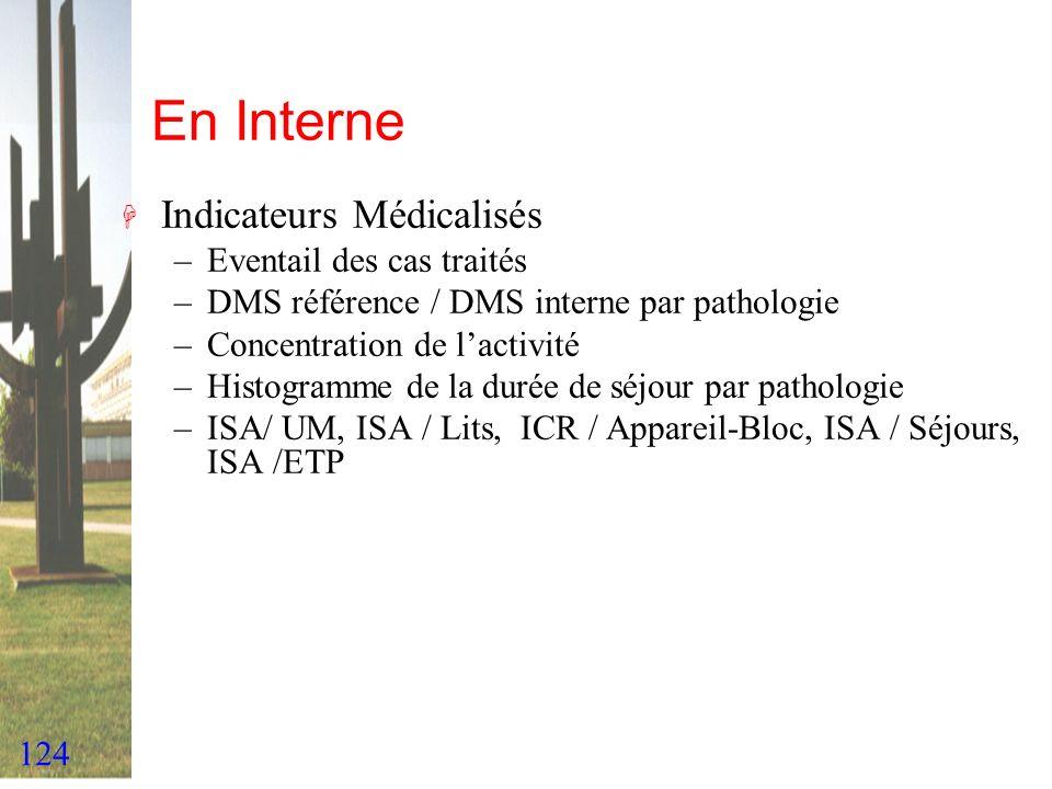 En Interne Indicateurs Médicalisés Eventail des cas traités
