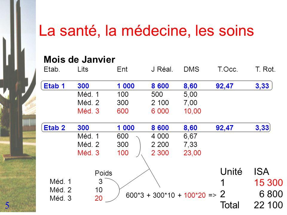 La santé, la médecine, les soins