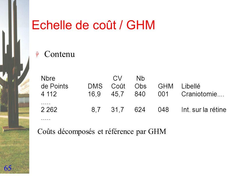 Echelle de coût / GHM Contenu Coûts décomposés et référence par GHM