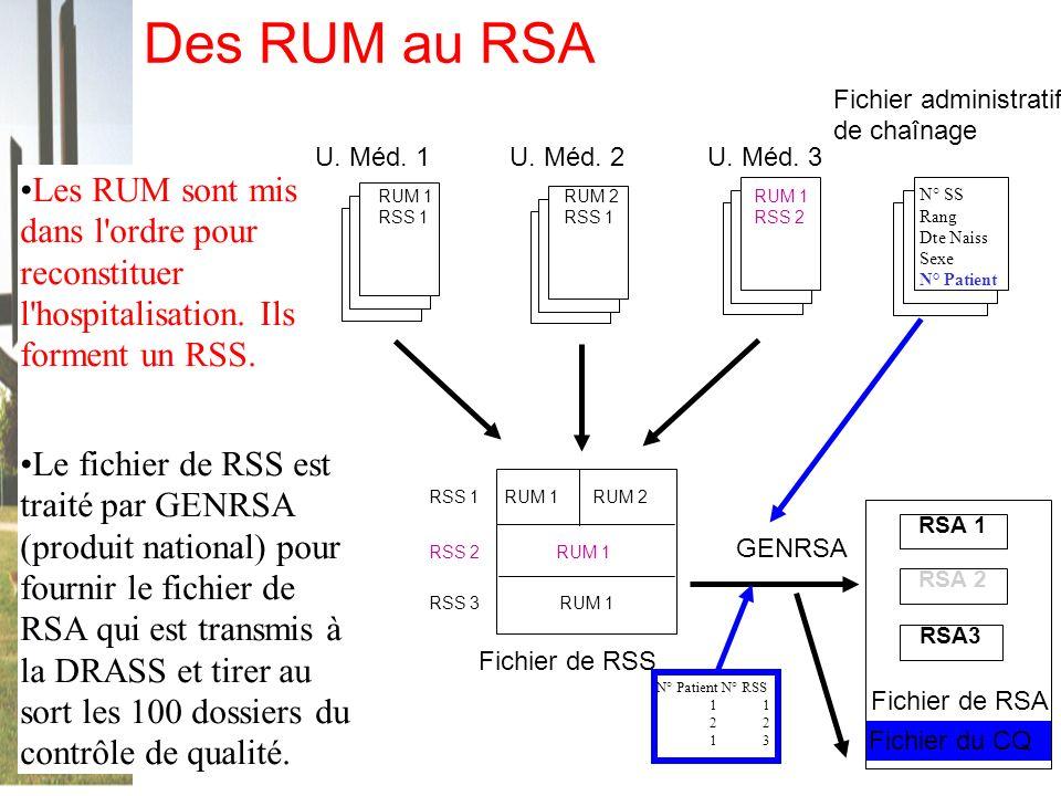 Des RUM au RSA Fichier administratif. de chaînage. U. Méd. 1. U. Méd. 2. U. Méd. 3.