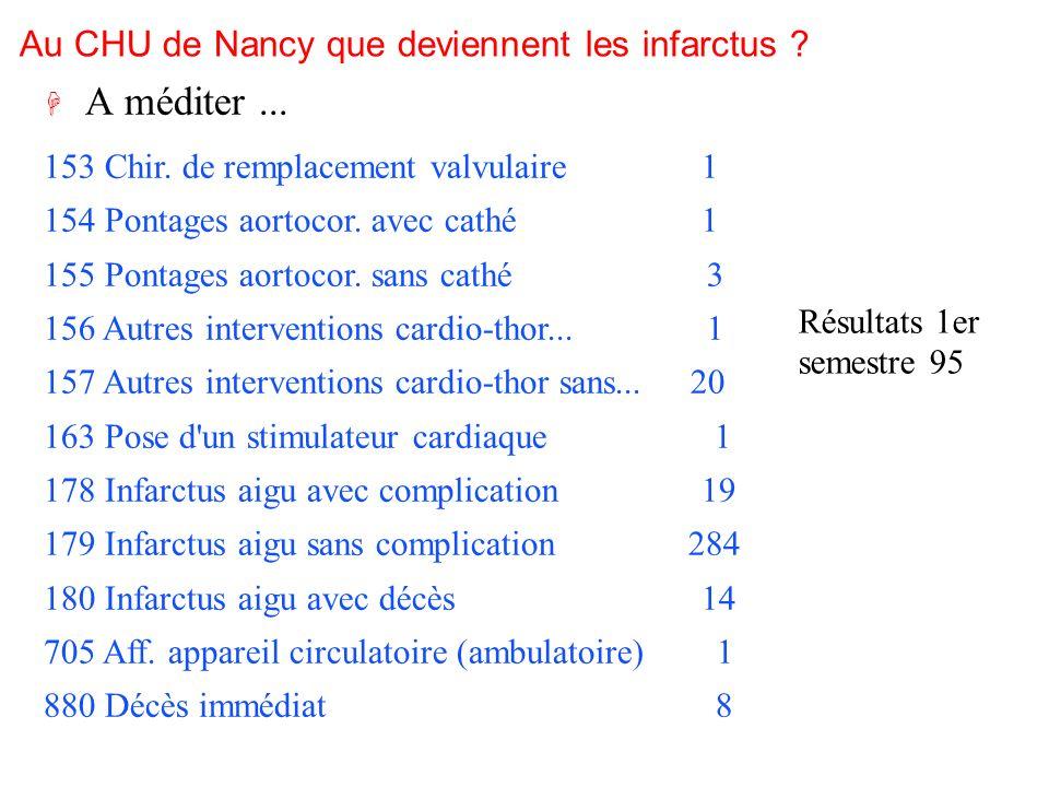 Au CHU de Nancy que deviennent les infarctus