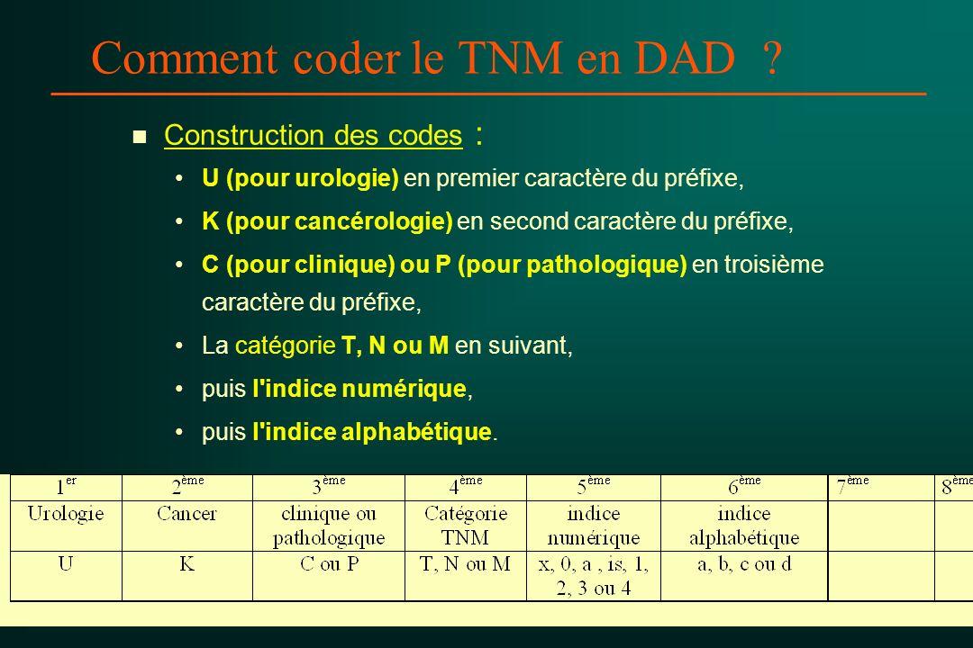 Comment coder le TNM en DAD