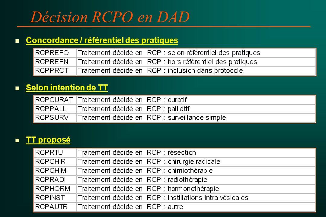 Décision RCPO en DAD Concordance / référentiel des pratiques