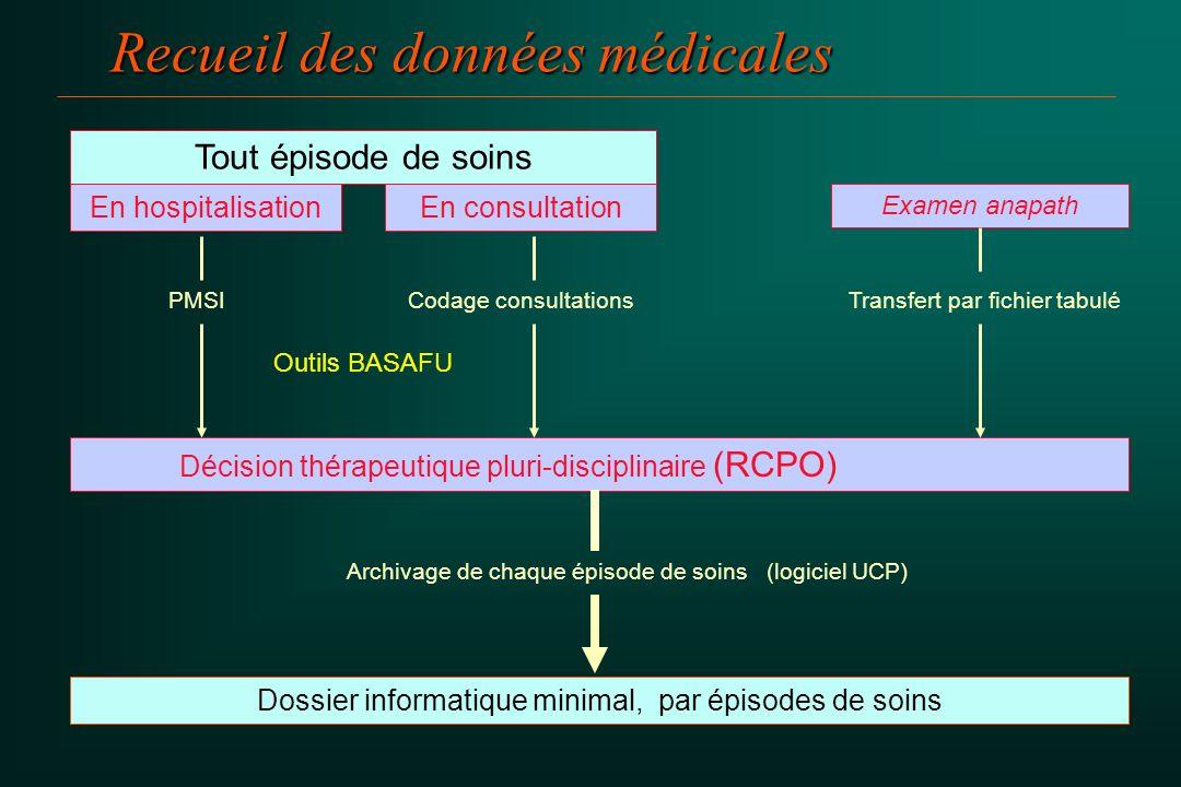 Recueil des données médicales