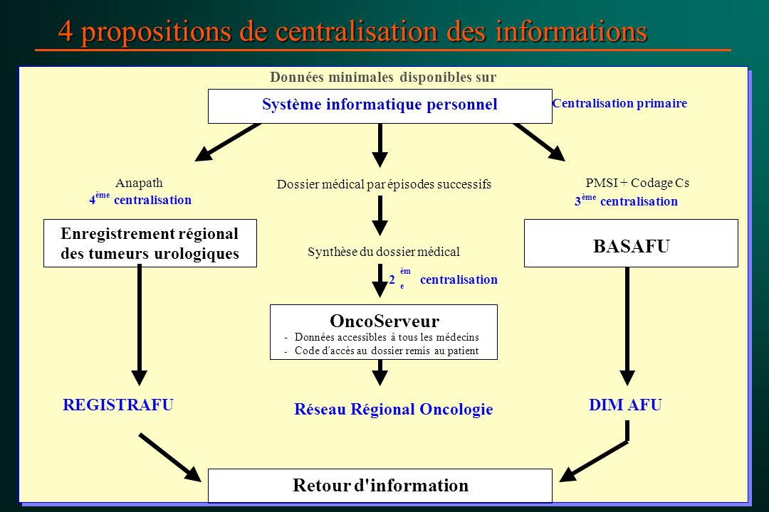 4 propositions de centralisation des informations