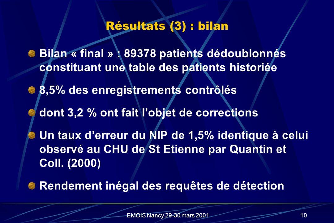 8,5% des enregistrements contrôlés