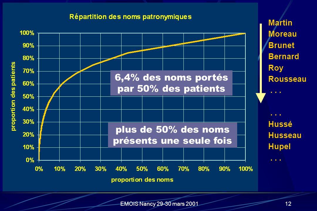 6,4% des noms portés par 50% des patients