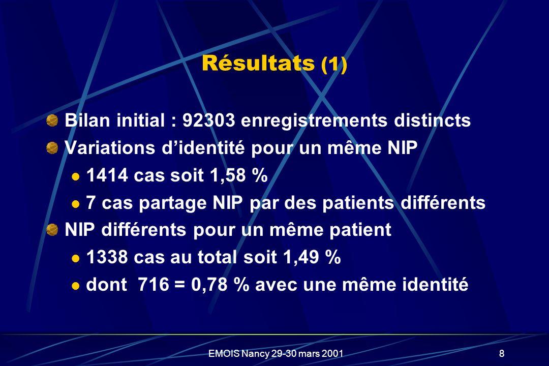 Résultats (1) Bilan initial : 92303 enregistrements distincts