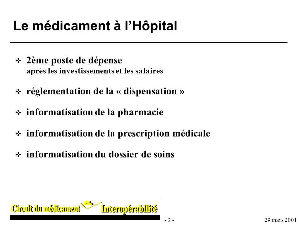 Le médicament à l'Hôpital