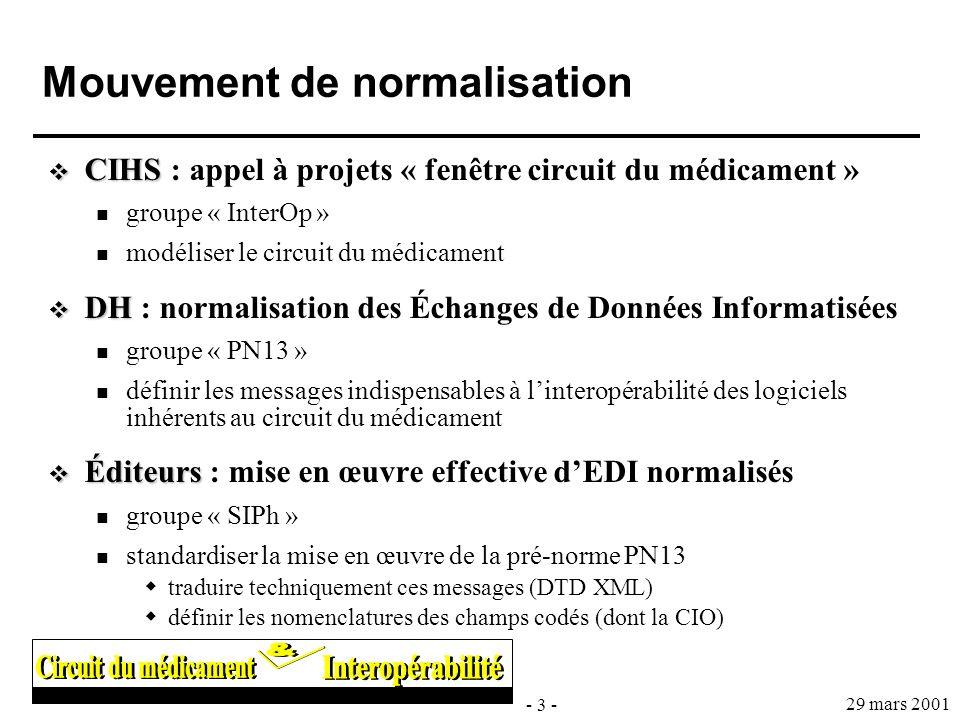 Mouvement de normalisation