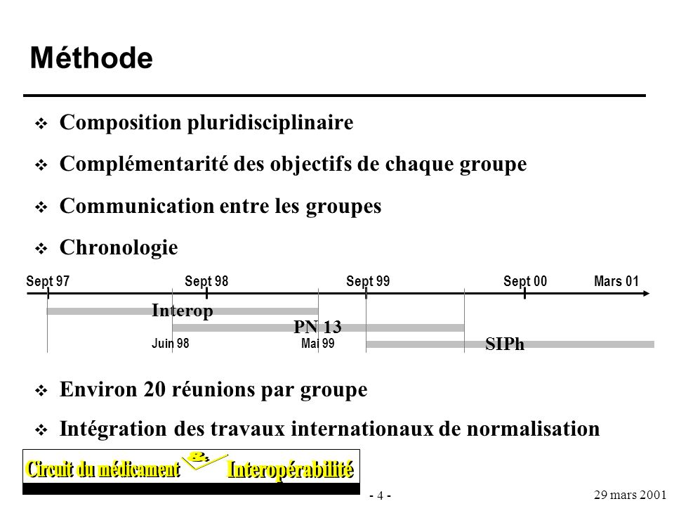 Méthode Composition pluridisciplinaire
