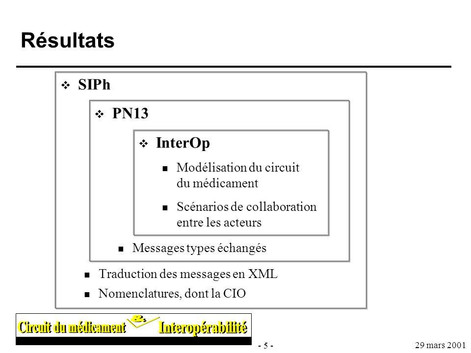 Résultats SIPh PN13 InterOp Traduction des messages en XML